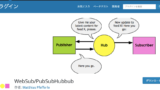 WebSubPubSubHubbub-160x90 SEO対策
